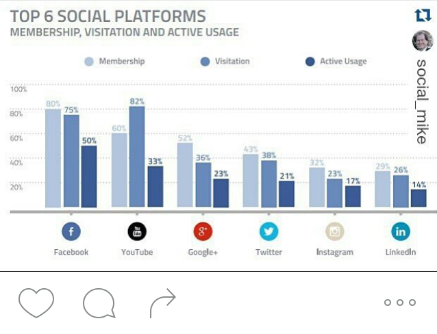 top6-socialmedia-platforms-2016