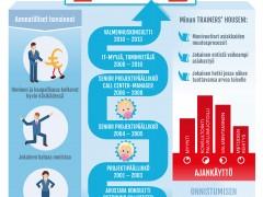 Näin tarinallistat osaamispolut – Uratarina infograafiksi puettuna