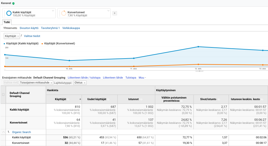 Google Analytics segmentit