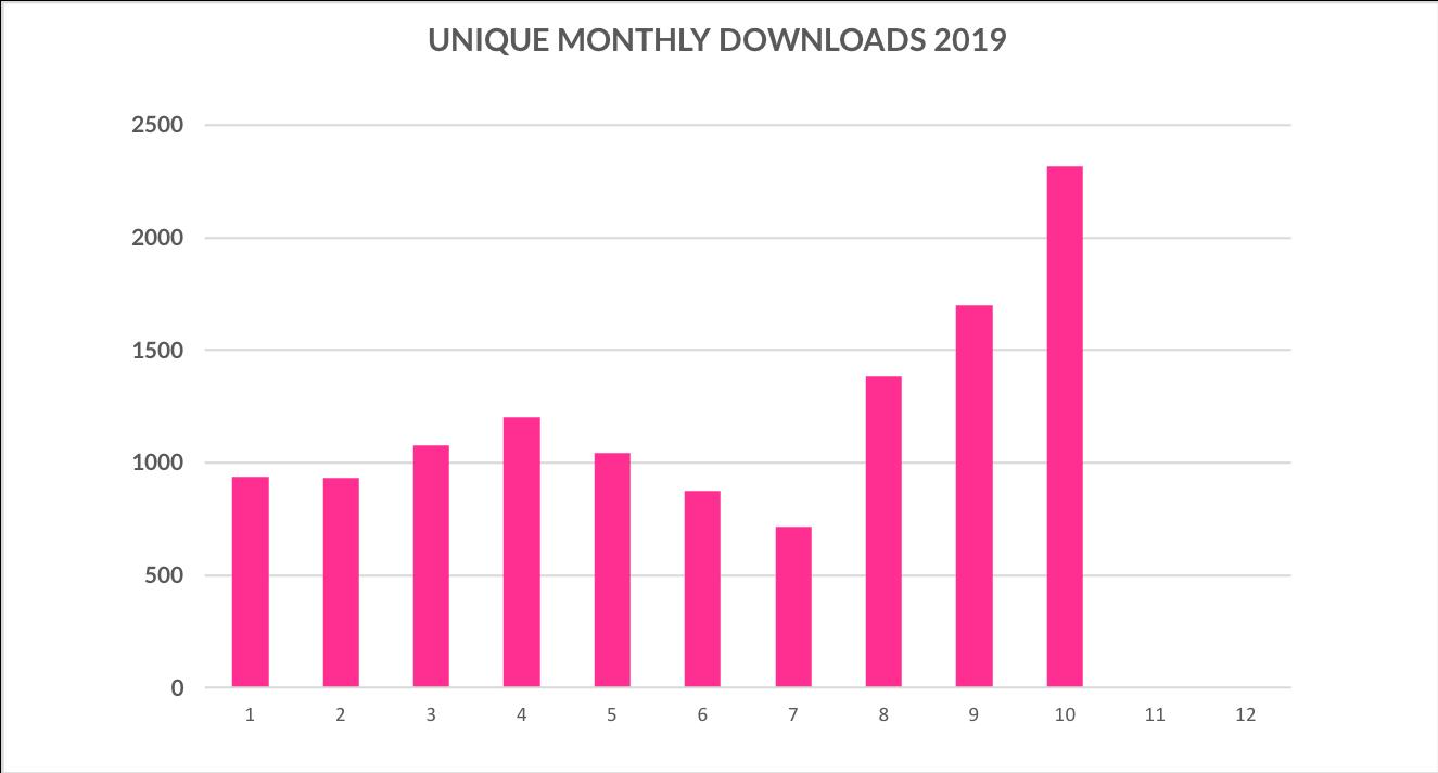 Uniikit kuukausittaiset lataukset Eminen podcast 2019