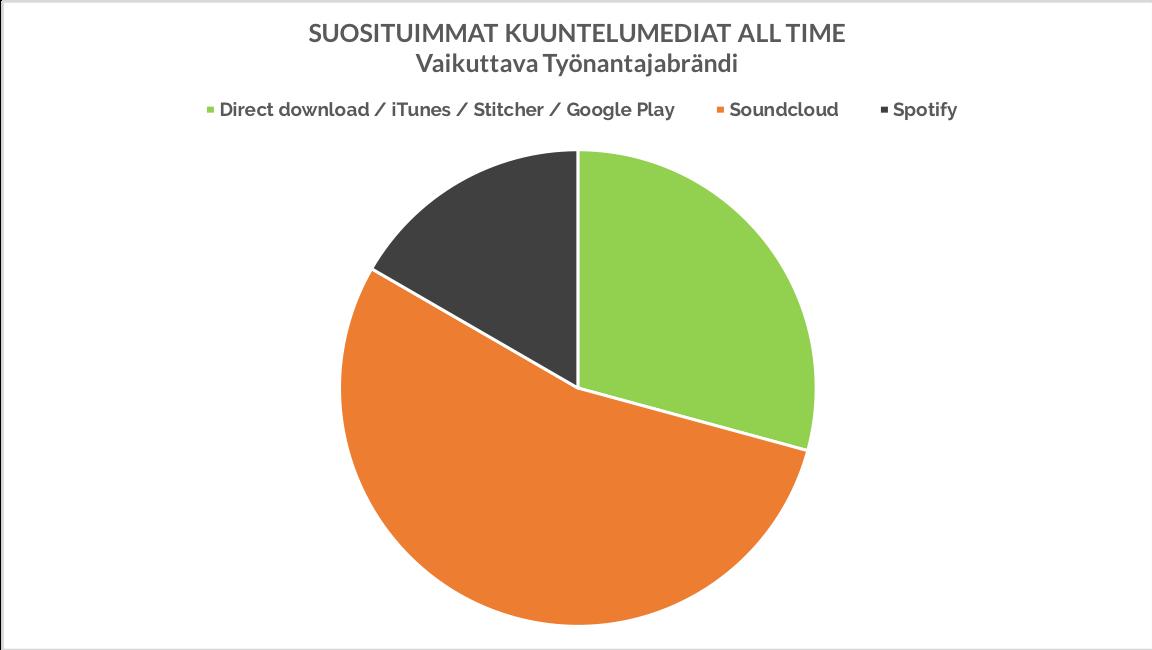 Eminen podcast - suosituimmat kuuntelualustat